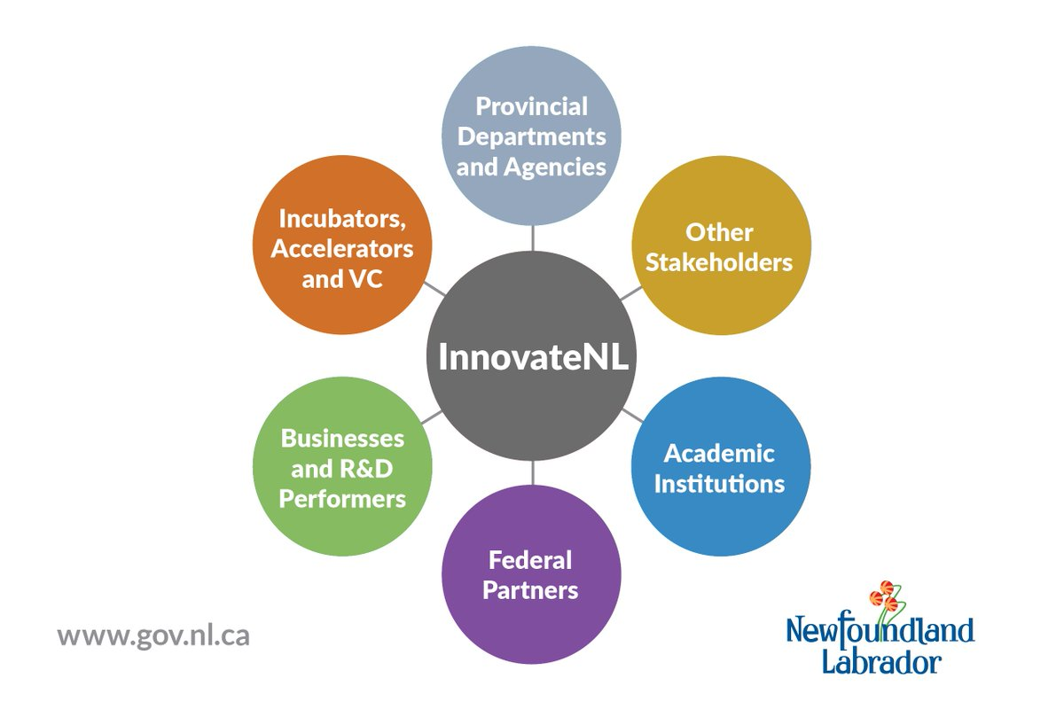 Provincial Government Announces Creation of InnovateNL
