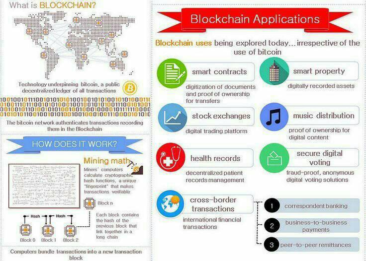 What are #BlockChain #Applications #Cryptocurency #Fintech #Disruption #IoT #BigData #AI #digital #technology #Security #innovation #BTC<br>http://pic.twitter.com/BV2MVbPk7e