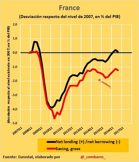 #Déficit 4) Como vemos, #France se sitúa ya en niveles de déficit y ahorro público similares a precrisis (año 2007) https://t.co/bykVaLT9bd