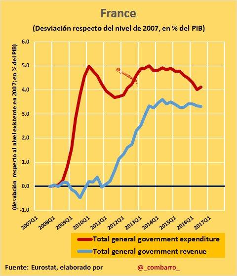 #Déficit 5) Cómo ha llegado a ello #France. 1) aumentando el gasto público. 2) aumentando los ingresos públicos. https://t.co/MVYKXu6MiY