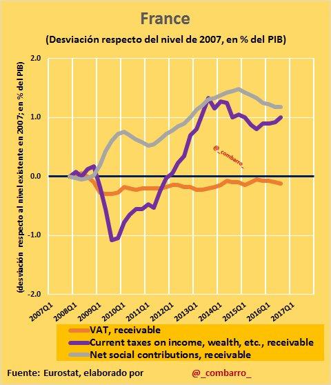 #Déficit 6) Qué impuestos aumentó #France: 1) Impuestos sobre la Renta. 2) Impuestos sobre el trabajo. No se modificaron los indirectos. https://t.co/m1ocUD3QFe