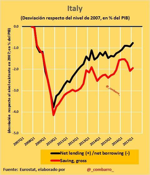 #Déficit 7) En #Italy la crisis llevó a un deterioro de las cuentas públicas de 4% del PIB, que aún no se han recuperado totalmente. https://t.co/PuRB5EeB9C