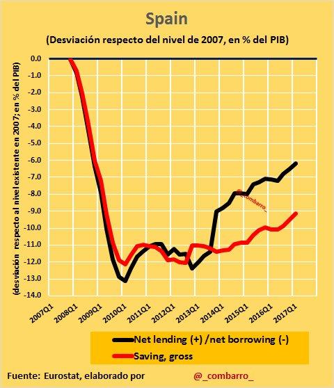 #Déficit 10) La crisis en #Spain llevó a un descuadre de las cuentas públicas del TRIPLE que en #Italy o #France (por burbuja inmobiliaria) https://t.co/F4iEOznUek