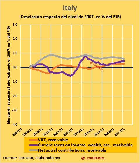 #Déficit 9) #Italy: aumentó ligeramente todos los impuestos, en especial las cotizaciones sociales. https://t.co/tcDJiS45hb