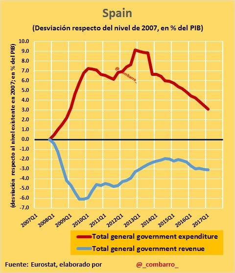 #Déficit 11) Al contrario que en #France o #Italy supuso una brusca caída de los ingresos públicos, además del aumento del gasto https://t.co/sHPqHUS8PB