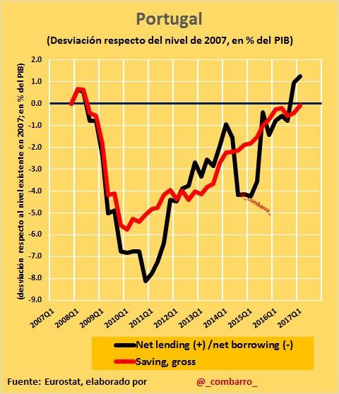 #Déficit 12)  #Porgutal sufrió un deterioro de sus cuentas públicas la mitad que #España, y han vuelto a la situación de partida (no buena) https://t.co/beWMGjkWvB
