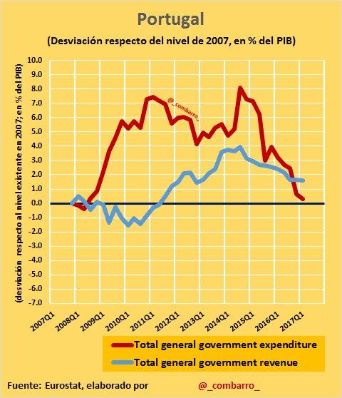 #Déficit 13) En #Portugal la crisis afectó duramente a los gastos pero NO a los ingresos. El ajuste en gasto público ha sido muy importante. https://t.co/8oW34JOcAa