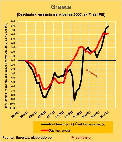 @Thinknomics @TrabajarEuropa #Déficit 14) La crisis en #Greece no afectó tanto a las cuentas públicas como en #España, pero partía de una situación mucho peor. https://t.co/3ZIJU3vTJO