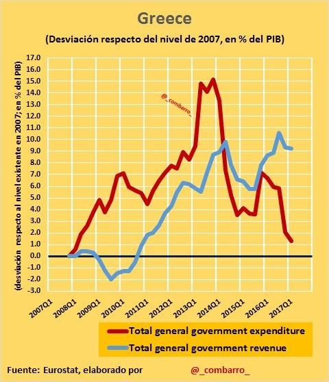 @Thinknomics @TrabajarEuropa #Déficit 15) Es esfuerzo presupuestario en #Greece está siendo considerable: 1. Fuerte control del gasto. 2. Importante aumento ingresos https://t.co/ku1tmBW0S3