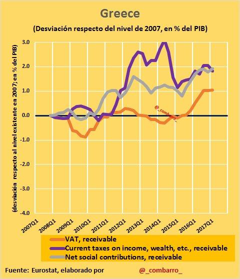 #Déficit 16) #Greece ha subido todos los impuestos, los indirectos en su última etapa. https://t.co/LOOw9buavD