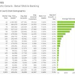Top 20 #MobileBanking #CreditUnion Vendors by Client Demographics @alkamitech takes top spot followed by @MShiftMobile, @Q2ebanking
