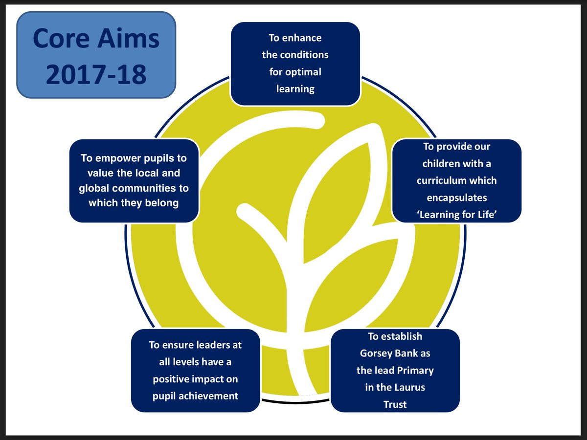 test Twitter Media - RT @GorseyBank: Our 'Core Aims' for School Improvement next year... https://t.co/4v5mCmKX1Y