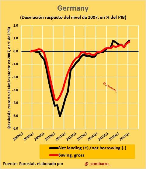 #Déficit 17) El impacto de la crisis en #Germany es similar a #France e #Italy, pero ajuste es mucho más rápido mejorando posición de 2007. https://t.co/pwVkDGROEb