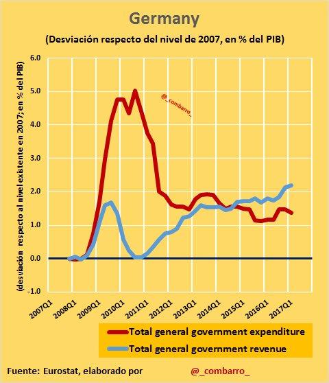 #Déficit 18) #Germay: el impacto de la crisis fue sólo a gasto público, pero en dos años habían hecho el ajuste. https://t.co/w4Hs2lS2tF