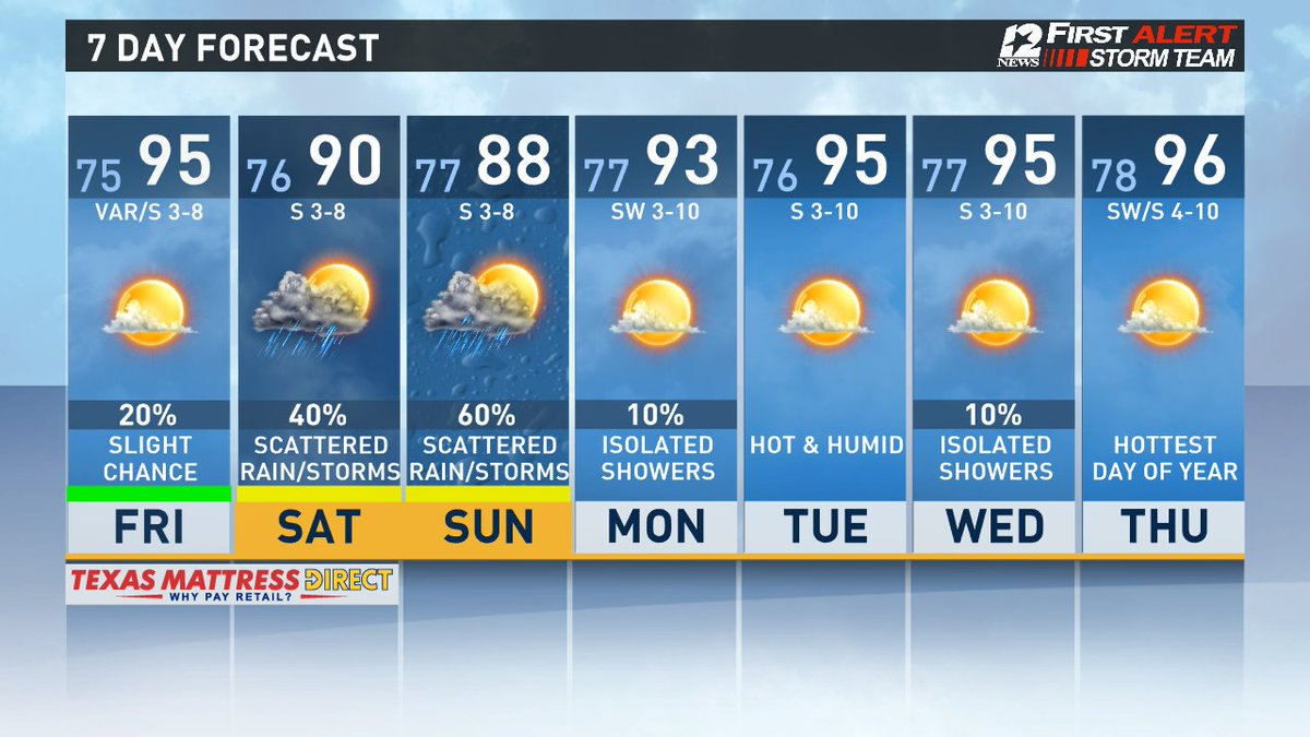 Pool day Friday; Scattered showers/storms this weekend; Hot, humid and mainly dry Mon through next Thursday in SE Texas #FirstAlertSETX