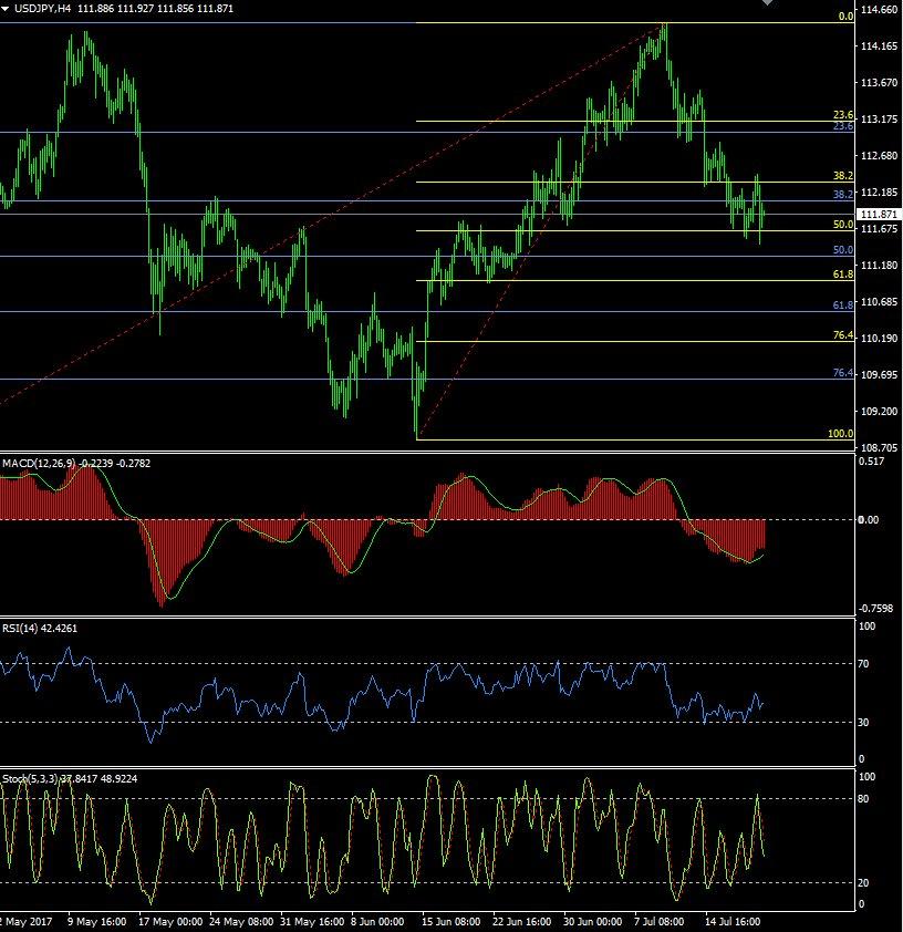 21 July: ECB on hold, as expected. Trump drama ... - #Commodities #Euro #Eurusd #Forex #Fx #Trading #Usd #Usdchf -  https:// goo.gl/83GXhx  &nbsp;  <br>http://pic.twitter.com/Z0rtfJRV4o
