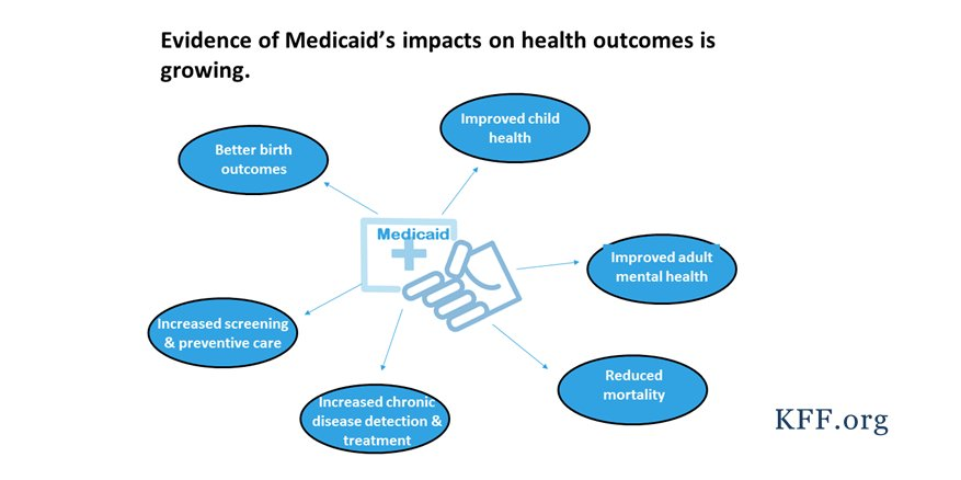 Research has found that #Medicaid expansions for adults were associated with reductions in mortality https://t.co/8eR1141ZVa https://t.co/GGIQ67wnCJ