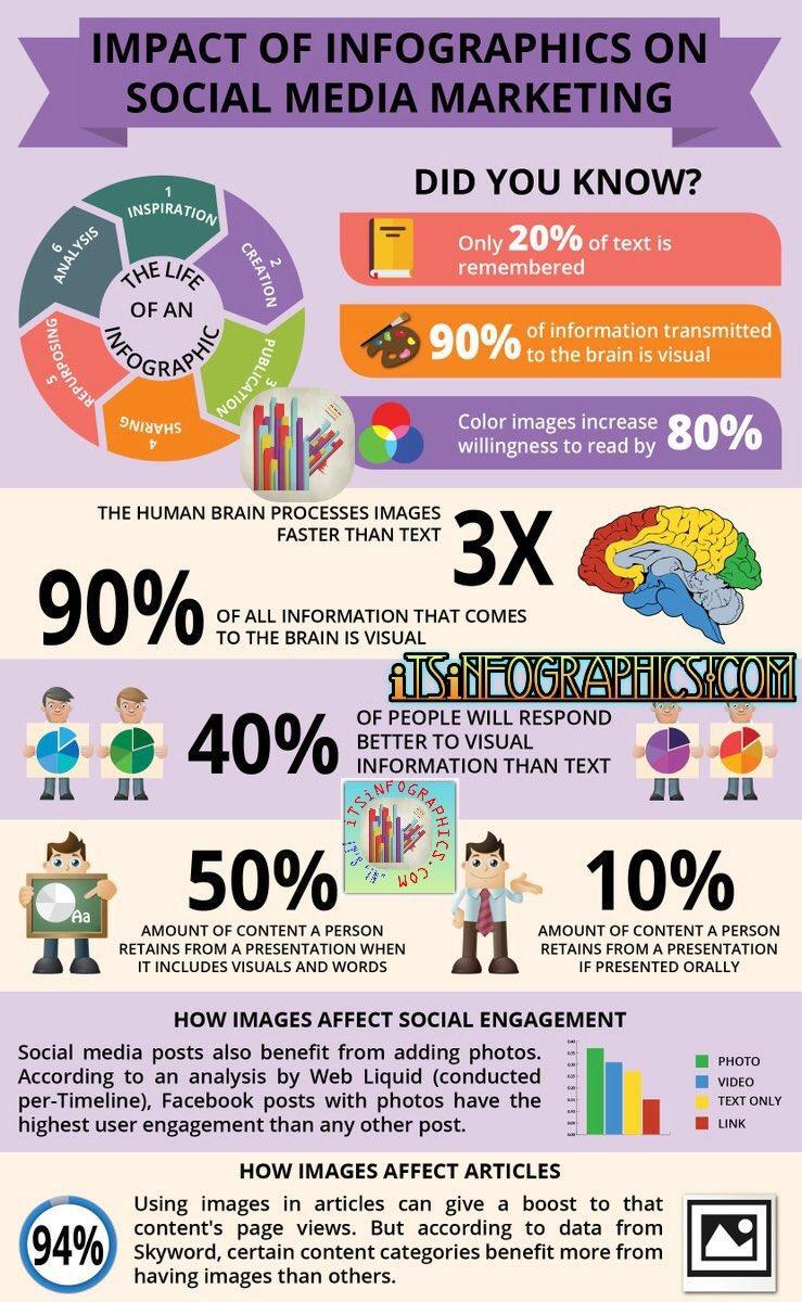 Impact of #infographics on #SMM-  #brands #DigitalMarketing #Mpgvip #defstar5 #Marketing #makeyourownlane #growthhacking #SEO #SEM #startup<br>http://pic.twitter.com/ViO38Qz975