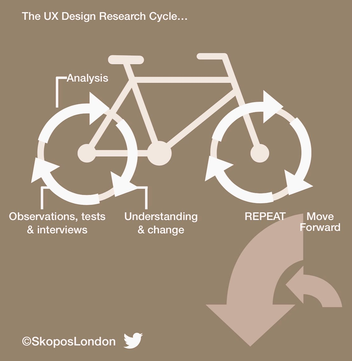 The User Experience &amp; the Research Cycle. Learn more in our Client Guide here  http:// skopos.london/pocket-guide/  &nbsp;   #UX #CX #MRX #BigMR<br>http://pic.twitter.com/QjQjRhJQtS