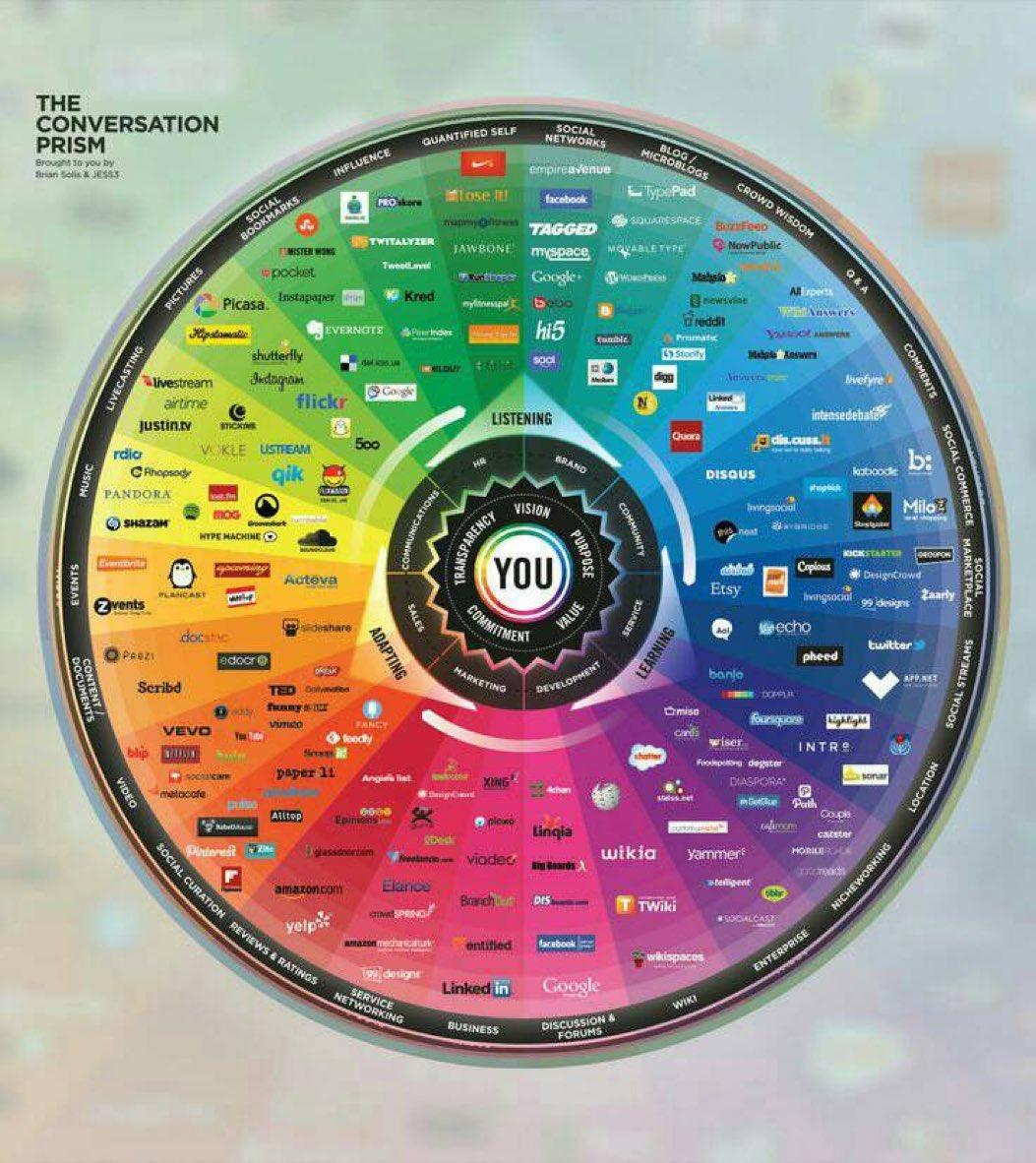 #SocialMedia Landscape #SMM #Marketing #retail #Growthhacking #CMO #IoT #Tech #Contentmarketing #Dataviz #FMCG #SEO #AI #BigData #Business<br>http://pic.twitter.com/PSBAYLdSrW