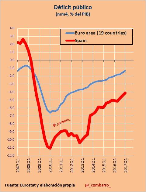#Déficit 19) #España está realizando un ajuste similar al resto de zona euro. Pero impacto inicial de la crisis en #España fue más del doble https://t.co/rbn1OQjgEb