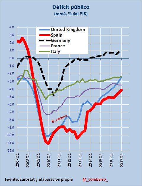 #Déficit 20) Distintos impacto de la crisis y  trayectorias de ajuste de los grandes de #Europa. #UK está acentuando el ajuste. https://t.co/D9cD9aQWk5