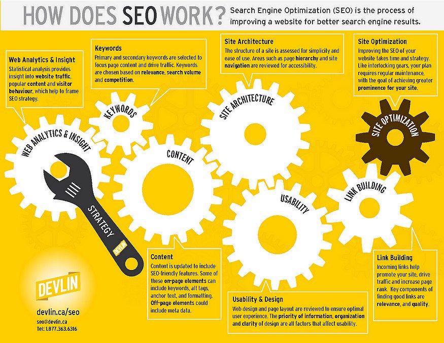 How Does SEO Work? [Infographic] [#SEO #GrowthHacking #DigitalMarketing]