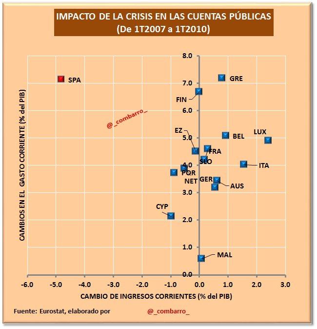 23) Impacto inicial crisis.  #España: 1) sufre de las mayores subidas de gasto público. 2) y, el único país donde se desploman los ingresos https://t.co/zA5PgPBR8y
