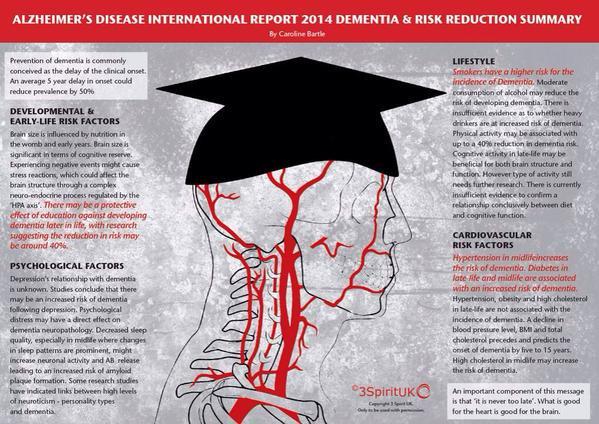 Study Depression Obesity Hypertension >> Ian Kremer On Twitter Reducing Your Risk For Alzheimers Dementia