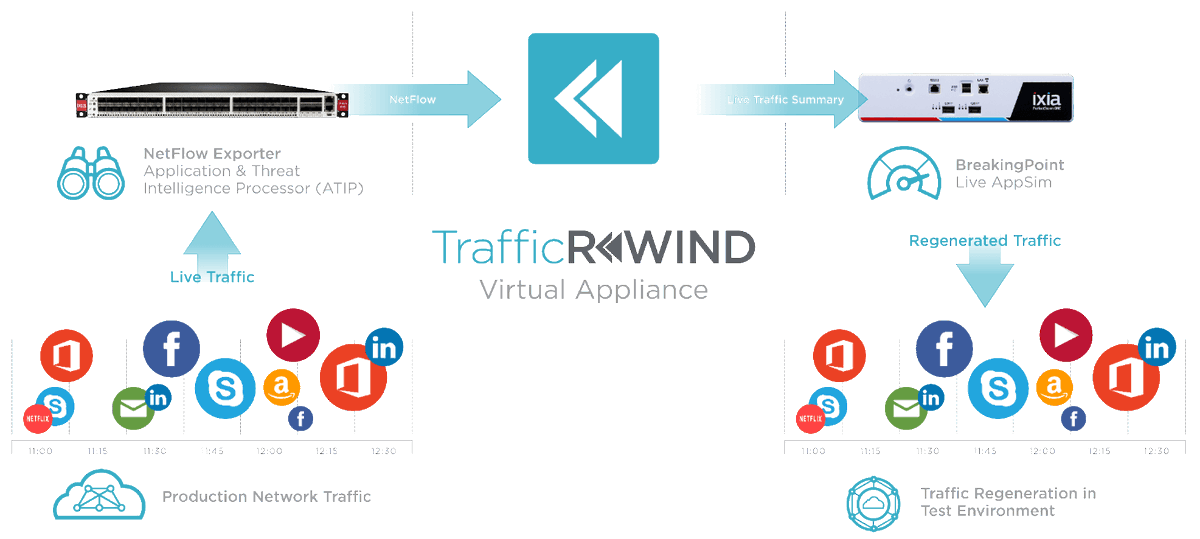 Ixia TrafficREWIND: Seamlessly Generate Test Configurations from Your Production Traffic  http:// hubs.ly/H087F0b0  &nbsp;   #Ixiacom #BreakingPoint<br>http://pic.twitter.com/CMYpT78Fld