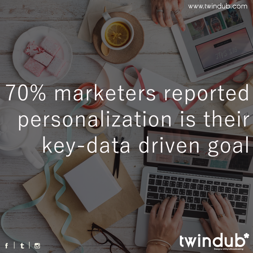 70% #marketers reported #personalization is their key-data driven #goal #twindub #socialmediabranding #startup #smallbusiness #businessowner<br>http://pic.twitter.com/Q3t9Ogvf2b