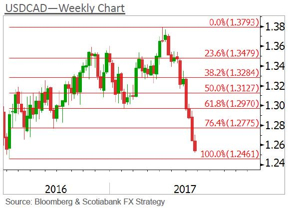 $CAD #Technical Overview - $USDCAD $EURCAD $GBPCAD $CADMXN $AUDCAD $CADJPY -  http://www. gfx.gbm.scotiabank.com/Chart_Feed/CAD TechnicalOverview.pdf &nbsp; … <br>http://pic.twitter.com/UACFLrWWEc