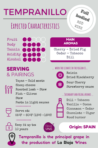 Seeing that @winewankers Drew is in Rioja with @JMiquelWine I thought I&#39;d post this infographic on Tempranillo! #wine #winelover <br>http://pic.twitter.com/m2XkjrVWC2