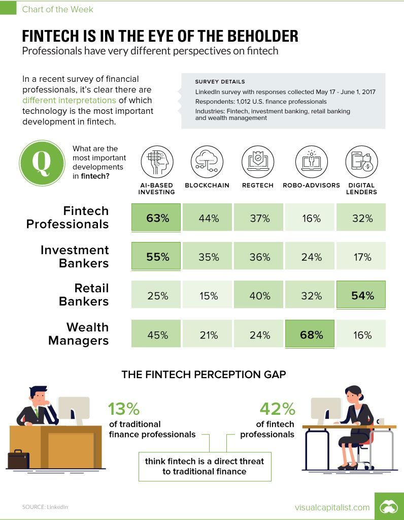 #blockchain, #ai, #roboadvisors, #regtech, #payments, #p2plending and more... but what does #fintech mean to you? @VisualCap<br>http://pic.twitter.com/tkk9Gegsfs