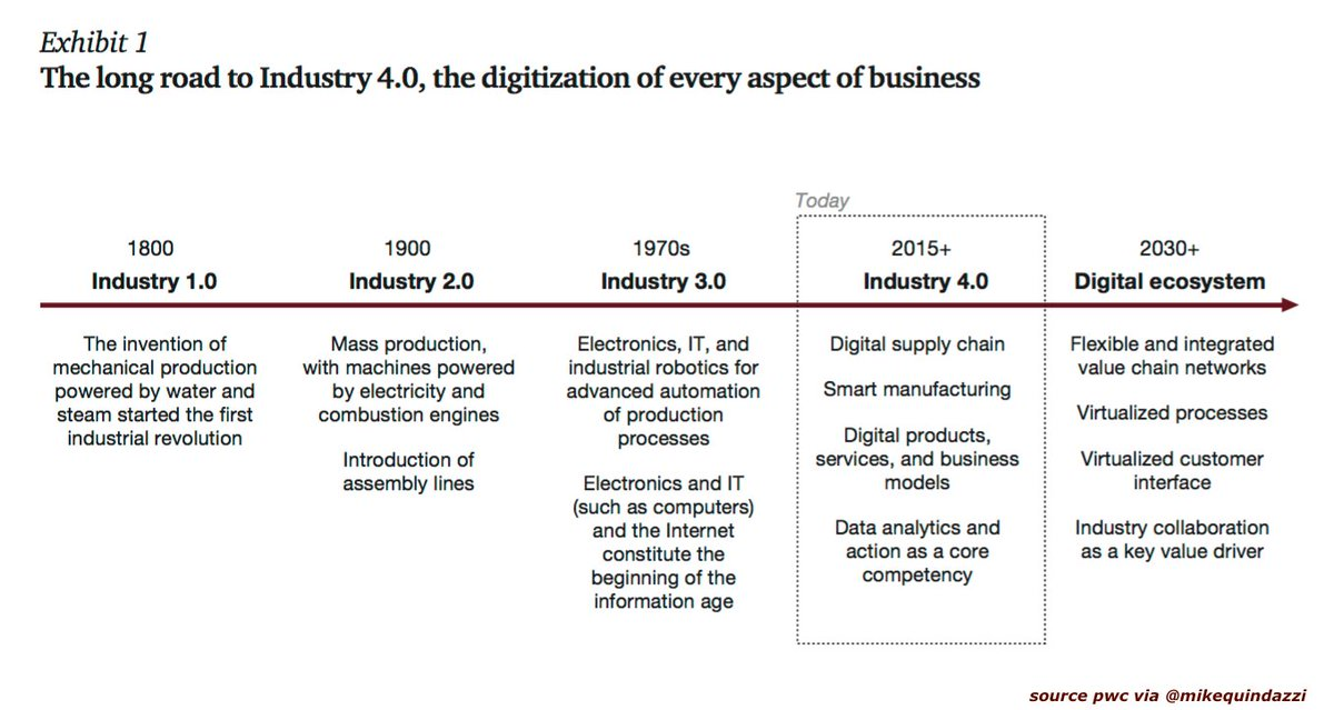 Ready for #Industry40? How #digitization makes the #supplychain more efficient, agile, and #customer-focused.  http:// pwc.to/2ufWt7e  &nbsp;  <br>http://pic.twitter.com/aj4zFeeJvG