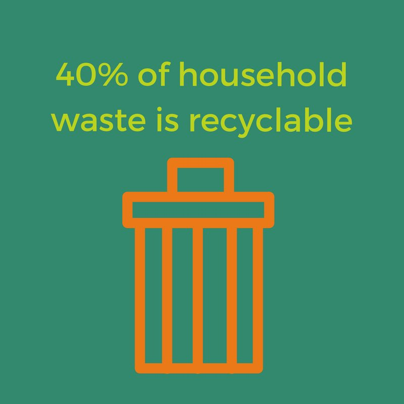 #DYK: 40% of household waste in Saskatchewan is made up of paper and packaging? #pleaserecycle #recycling #recycle <br>http://pic.twitter.com/Zqe1rTpzaY