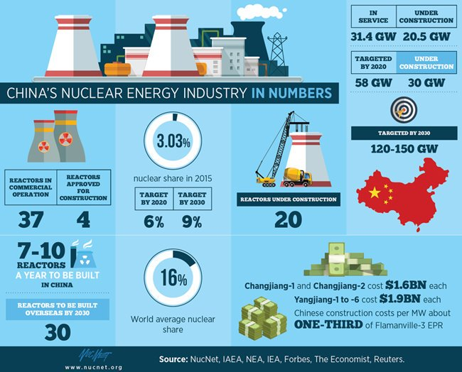 This is spectacular.  China aims to have built up to 150GW of #nuclear power by 2030 - 7 to 10 reactors per year! #nuclear #uranium #thorium<br>http://pic.twitter.com/JOZMX89ZqR