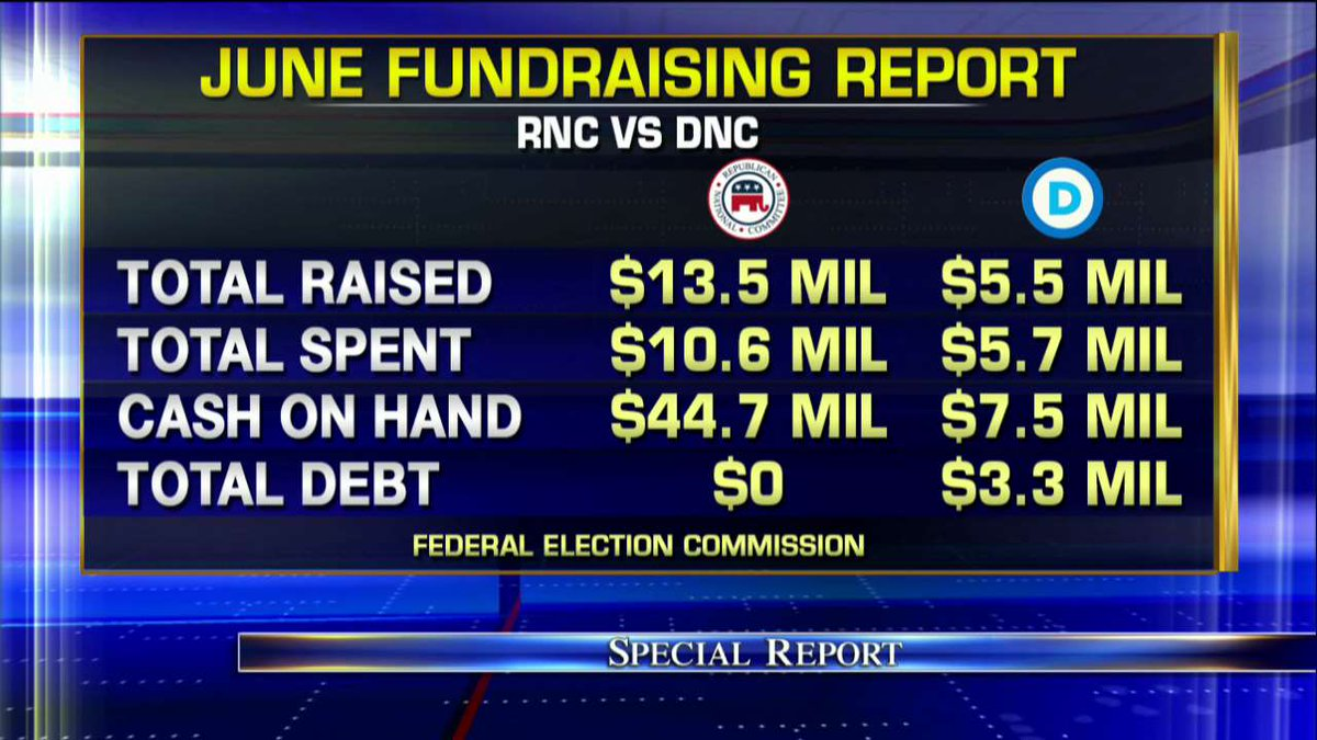 DNC closes June with $3.3 million in debt as RNC raises record-setting $13.5 million. #SpecialReport