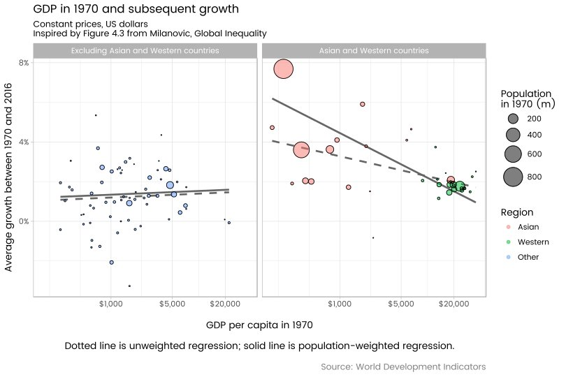 Playing with re-creating some of @BrankoMilan&#39;s #inequality graphics with #rstats and WDI data  http:// ellisp.github.io/blog/2017/07/2 2/inter-country-inequality &nbsp; … <br>http://pic.twitter.com/jhFrEwAxYl