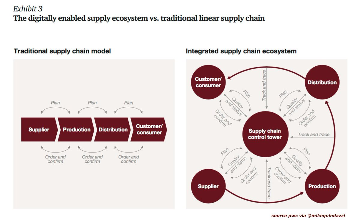 A #digitally enabled supply ecosystem vs. traditional linear #supplychain compliments the #digital #CustomerExperience.<br>http://pic.twitter.com/QeWwVxIEAE