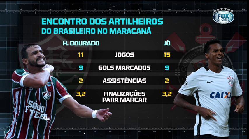 🏟 Só digo uma coisa: esse duelo promete! Quem vai desequilibrar no Maracanã?