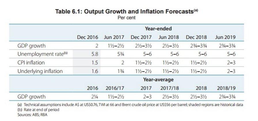 Here a quick primer on next week's crucial Australian inflation report (via @BIAUS) https://t.co/O9mN7nGw6b #ausbiz