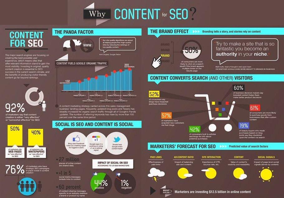 Why #Content for #SEO #SEM #Contentmarketing #Inboundmarketing #Brand #CRO #CTR #Marketing #Digitalmarketing #UX #Mpgvip #Growthhacking #RT<br>http://pic.twitter.com/1UTtSnVM3d