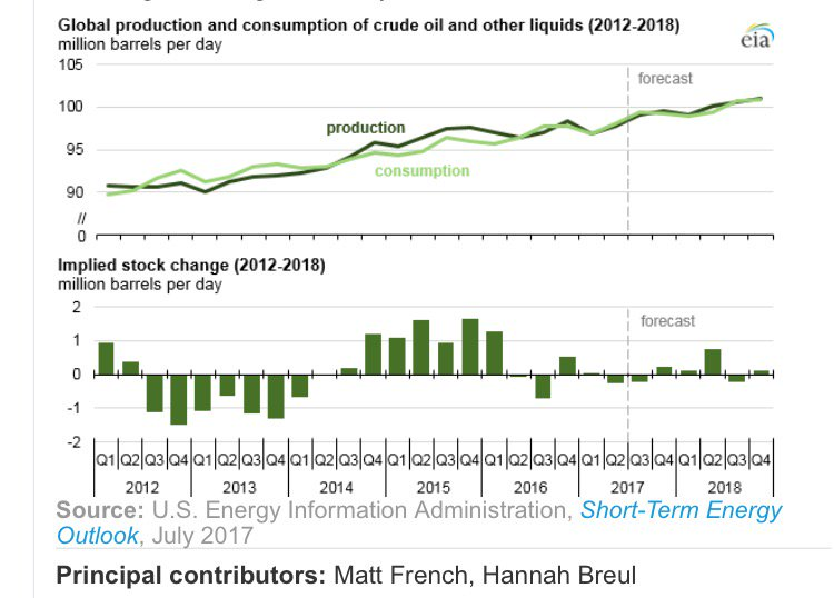 #Global #consumption &amp; #production of #crude #oil and other #liquids 2012-2018  #OPEC #OECD #nonOPEC #nonOECD #WTI #Brent<br>http://pic.twitter.com/xOAvvcLxk8
