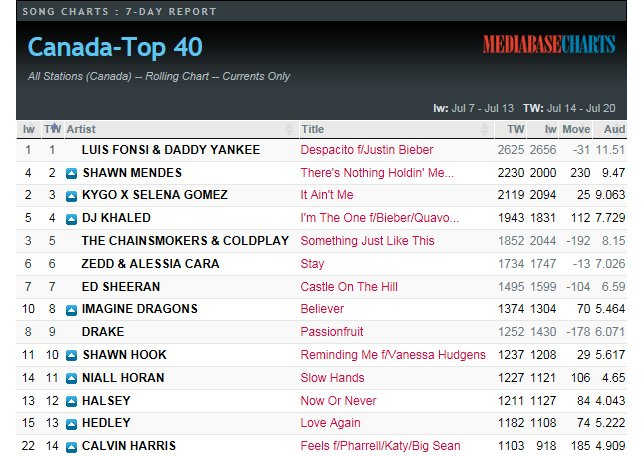 Mr. Hook has entered Top 10 radio with a little help from The Hudge. #RemindingMe pic.twitter.com/LoTY4AB1lA