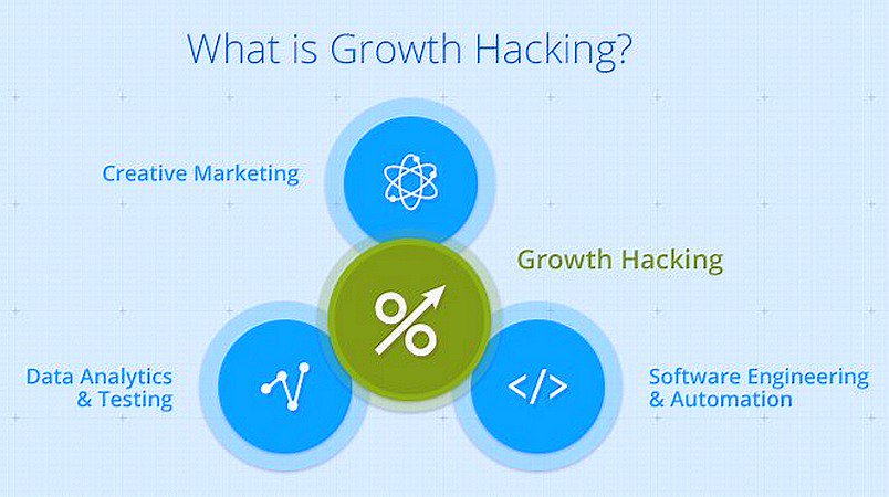 What Exactly is #GrowthHacking A Mix of Creative #Marketing #Analytics & #SEO #INFOGRAPHIC
