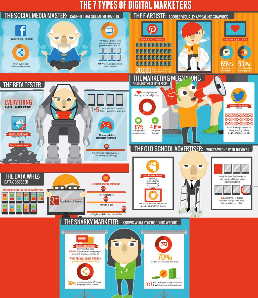7 types of digital marketers which one are you #SocialMedia master #marketing megaphone, #data