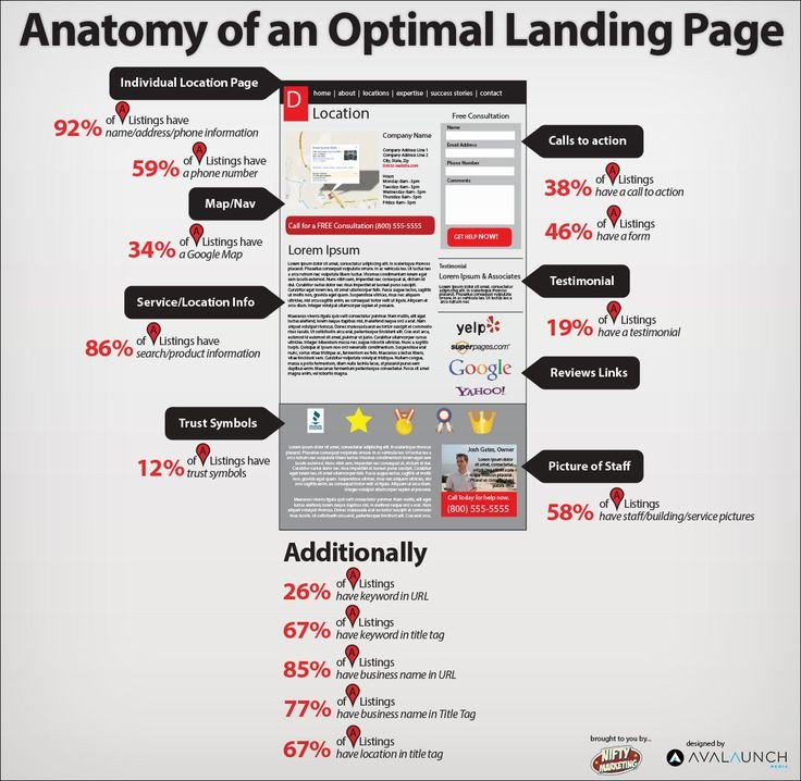 Anatomy of an Optimal Landing Page   #Infographic #PPC #DigitalMarketing #OnlineMarketing #Startups #GrowthHacking #WhatsGig #SMM #SEO #AI<br>http://pic.twitter.com/3kvzT7vS45
