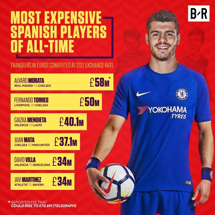 Most #expensive #spanish #players of all-time.  #Moratatochelsea #MorataIsBlue #morata #CFC #torres #mendieta #mata #Villa #martinez<br>http://pic.twitter.com/Zo5shg4Gis