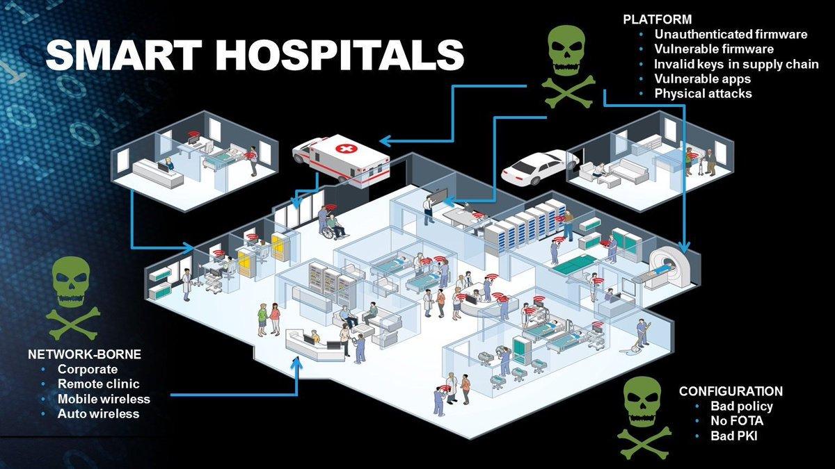 How #Healthcare IT Approaches #IoT Security https://t.co/jezgVICO7K … #HealthIT @IrmaRaste